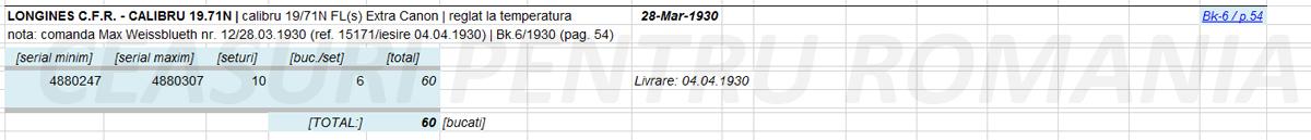 sinteza calibru 19.71N - 1929-1930