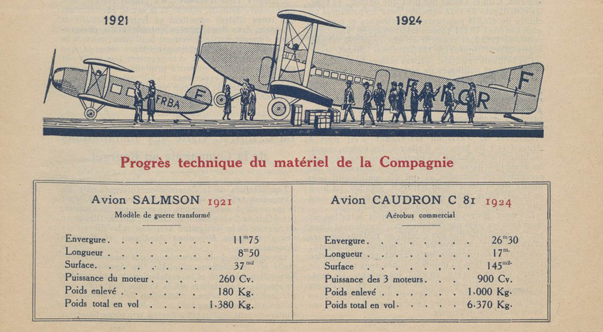 """Bulletin de Renseignements - CFRNA"" | nr. 3 - martie.1924 [comparatie avioane 1921-1924]"