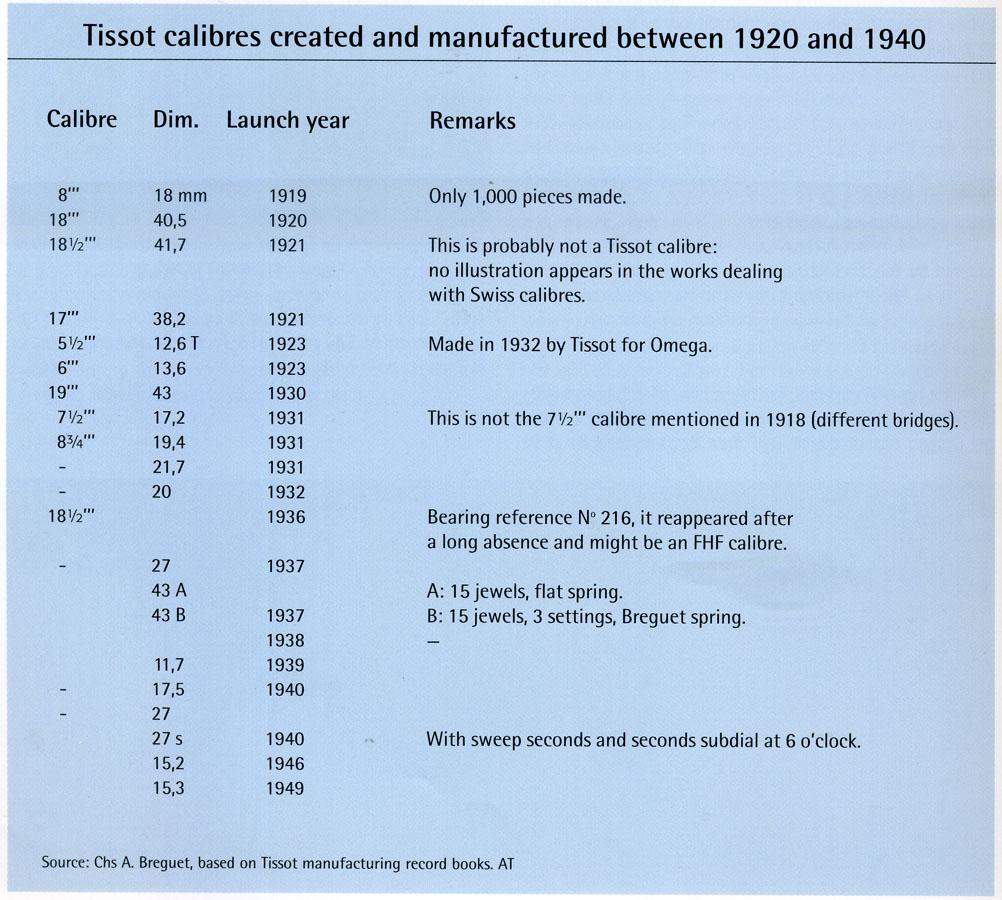 Tissot - calibre dezvoltate intre 1920-1940