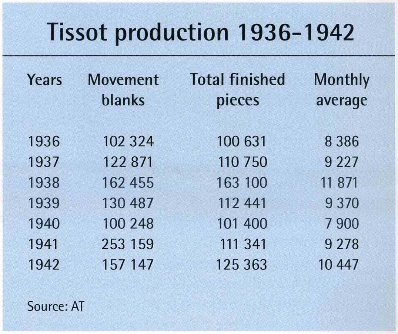 Tissot - buc. produse 1936-1942