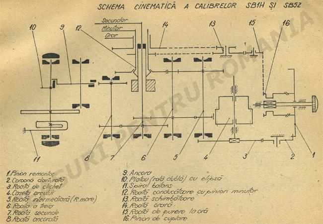 Orex - calibru SB5Z
