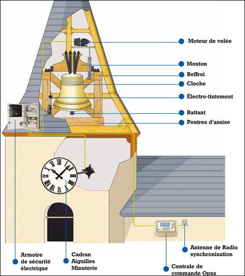 automatizare ceas turn -- Primaria Brasov (www.bodet.com)