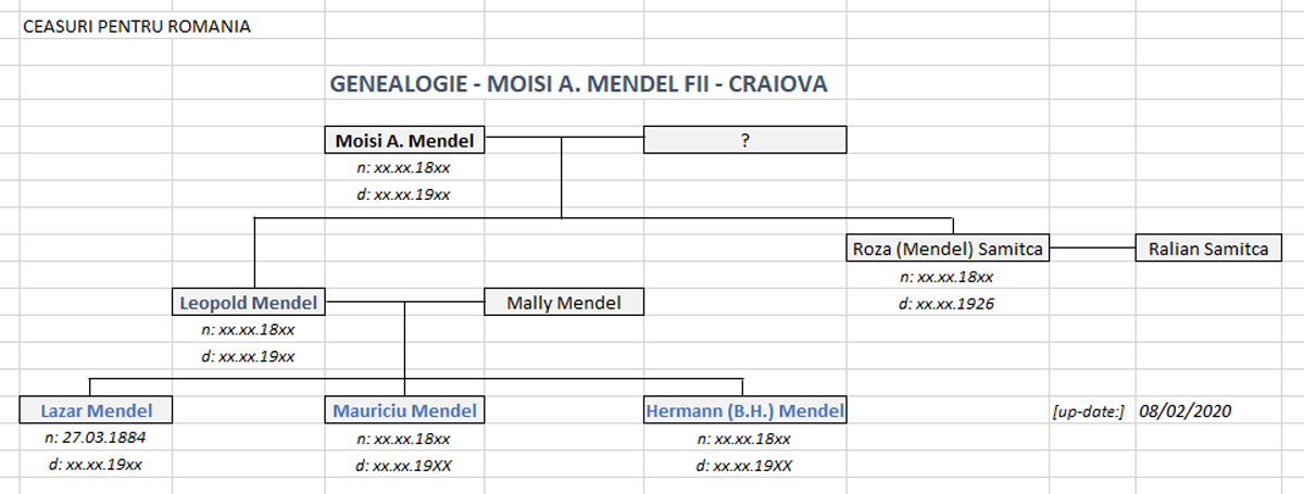 genealogia Moisi A. Mendel Fii - Craiova | Romania