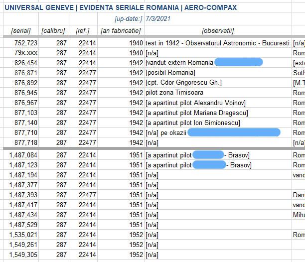 evidenta Universal Geneve AeroCompax - Romania [2021]