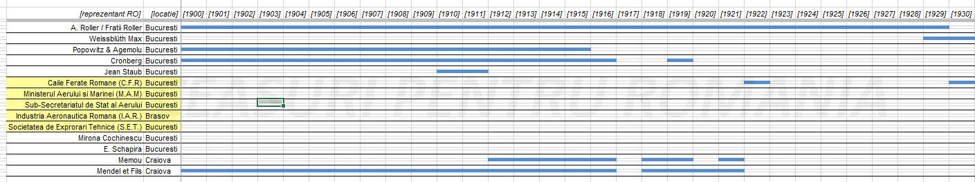 cronologie Longines | Romania (1869-1951)