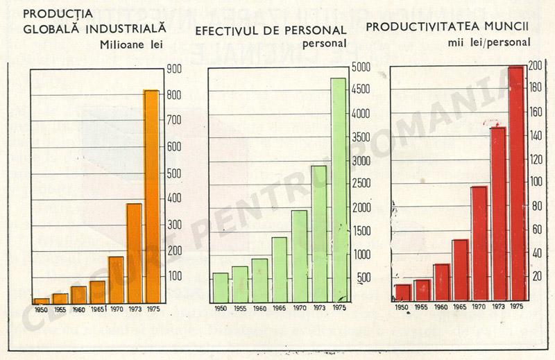 Mecanica Fina | evolutii 1950-1975