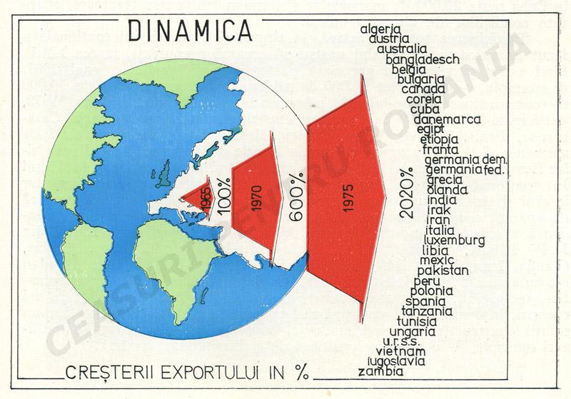 Mecanica Fina | dinamica exporturilor (1965-1975)